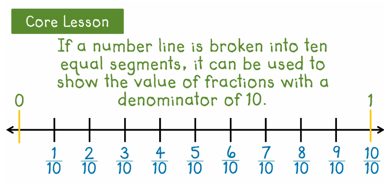 Fractions 4th Grade Math